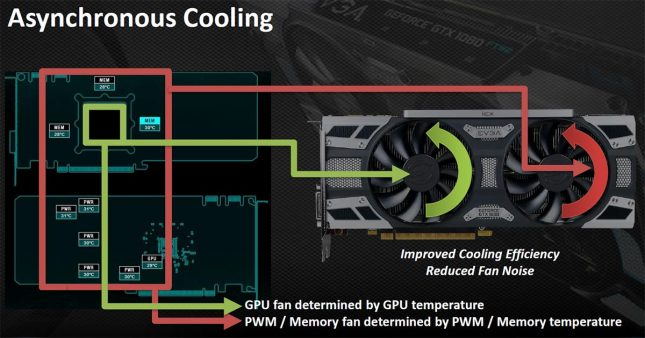 EVGA iCX Technology Slide 3