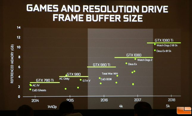 Games and Needed Buffer Size