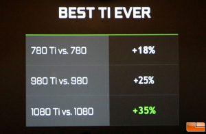 GeForce GTX Ti Performance Gains