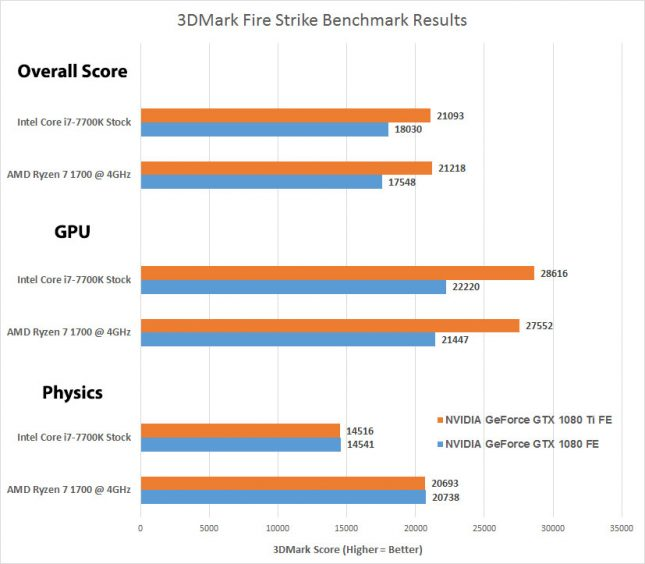 3DMark Fire Strike AMD versus Intel