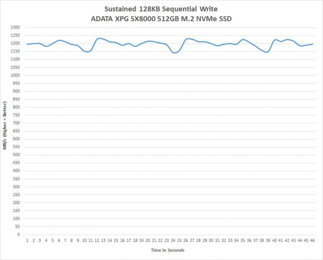 ADATA XPG SX8000 Sustained Write