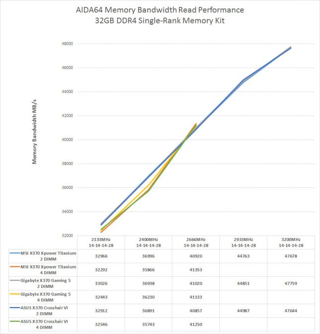 AMD Ryzen Single-Rank Memory Performance