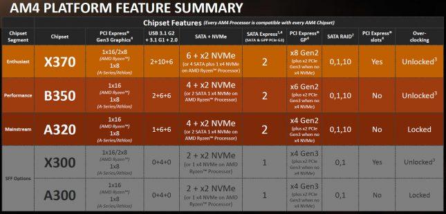 AMD Chipset Summary