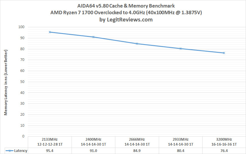 DDR4 Memory Scaling on AMD AM4 Platform - The Best Memory Kit For