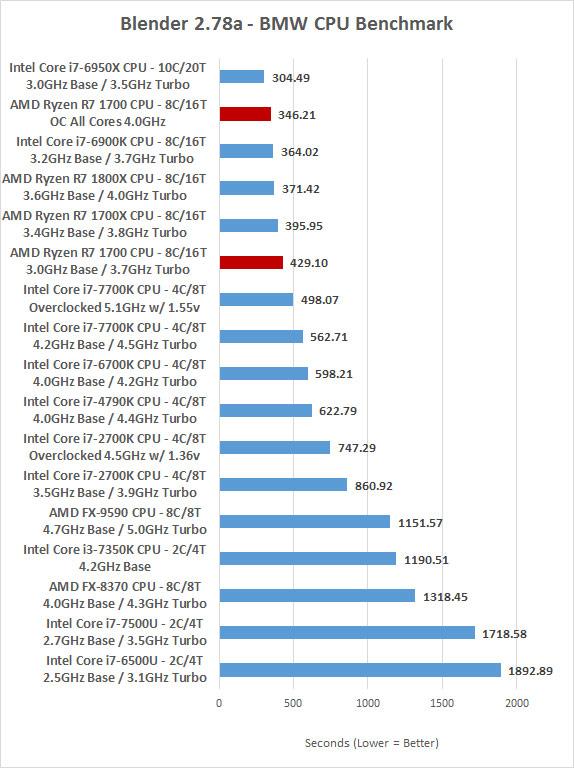 Amd Ryzen 7 1700 Overclocking Best Ryzen Processor Page 4 Of 11 Legit Reviewsreal World