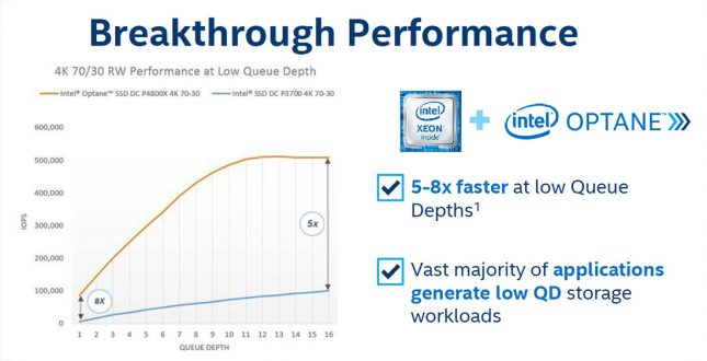 Breakthrough Performance Low QD