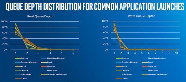 Intel Common Queue Depth Traces