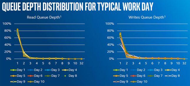 Intel Common Work Day Queue Depths
