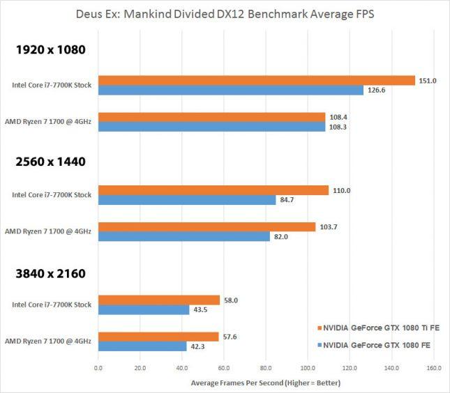 Deus Ex Mankind Divided AMD versus Intel