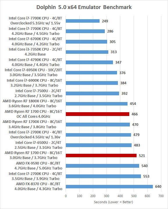 Ryzen 3 1200 Performance | Tom's Hardware Forum