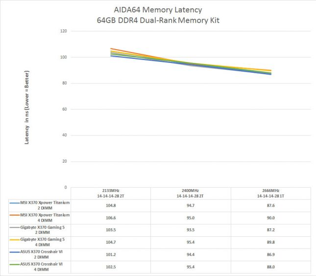 AMD Ryzen Dual-Rank DDR4 Memory Latency Performance