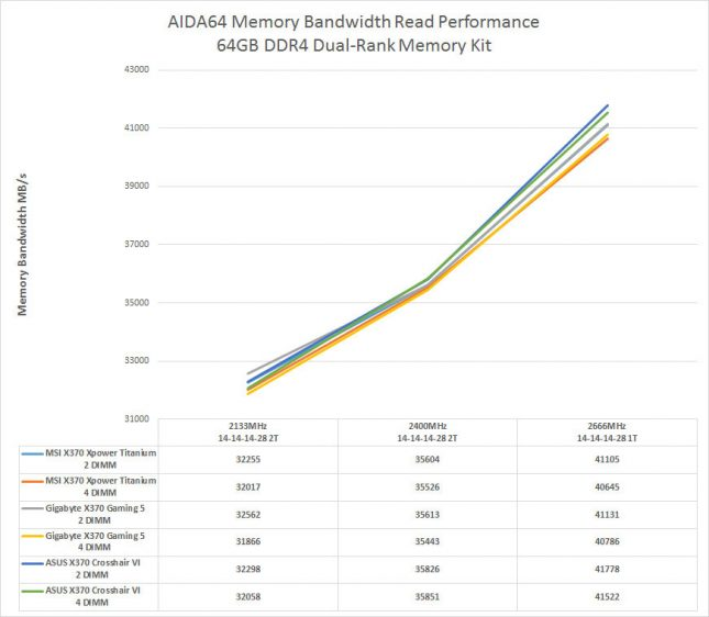 AMD Ryzen Dual-Rank Memory Performance
