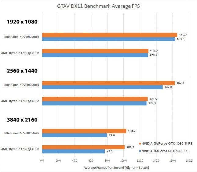 GTAV AMD versus Intel