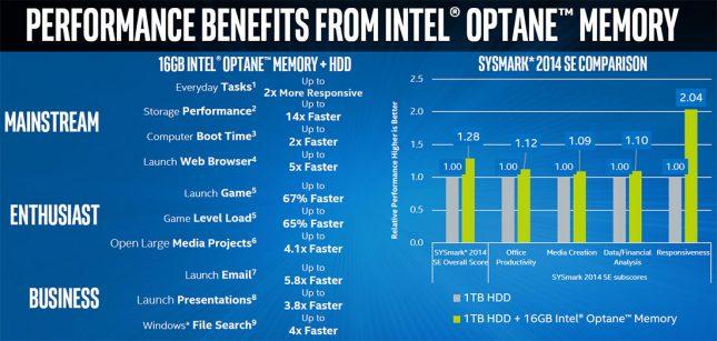 Intel Optane Memory Performance