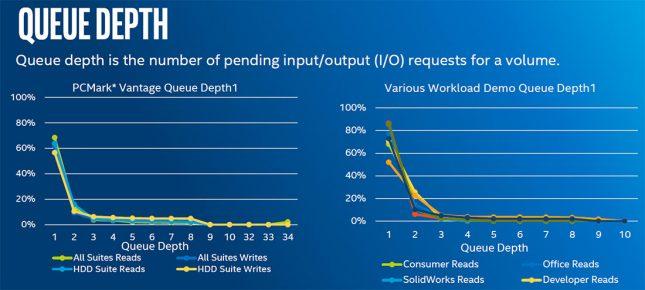 Intel Queue Depth Analysis