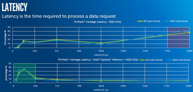 Queue Depth - Intel Optane Memory Latency Performance