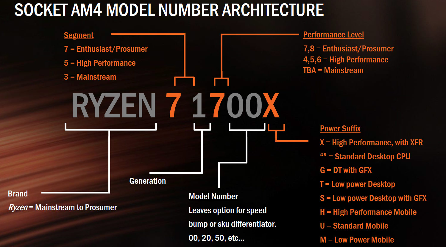 Amd Ryzen 7 1800x 1700x And 1700 Processor Review Page
