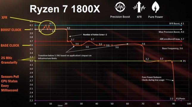 Ryzen XFR 1800X