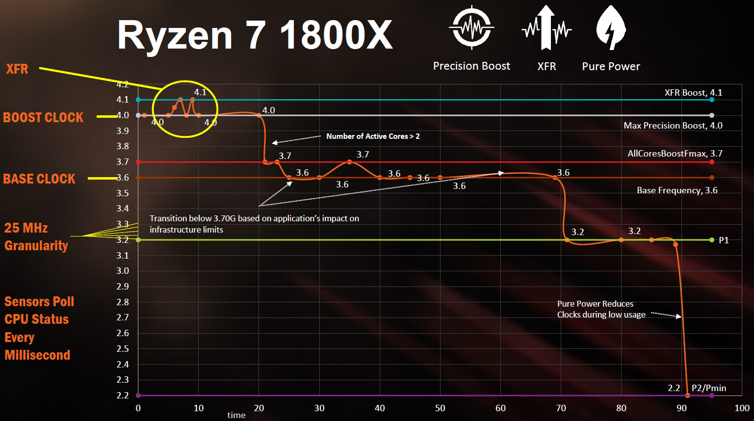 AMD Ryzen 7 1800X, 1700X and 1700 Processor Review - Page 2 of 15 - Legit ReviewsAMD Zen ...