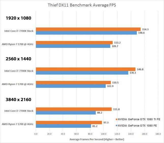 Thief AMD versus Intel