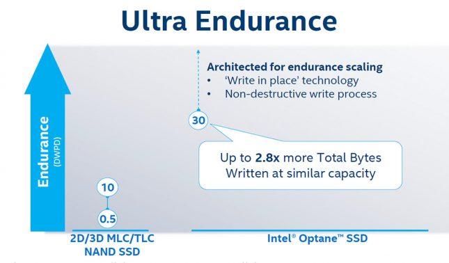 3D Xpoint Ultra Endurance