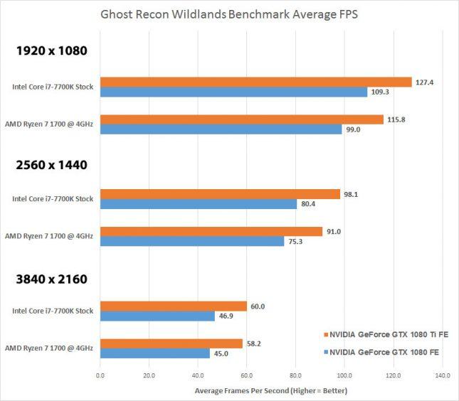 Wildlands AMD Versus Intel