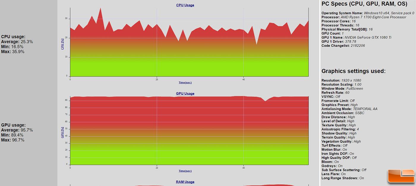 CPU Bottleneck? GeForce GTX 1080 Ti Tested on AMD Ryzen versus Intel