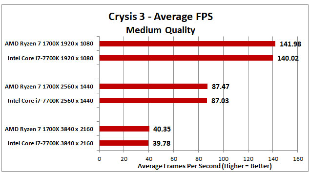 Ryzen 1700x Vs Intel i7-7700x