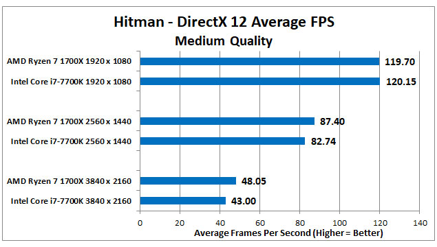 Ryzen 1700x Vs Intel i7-7700x