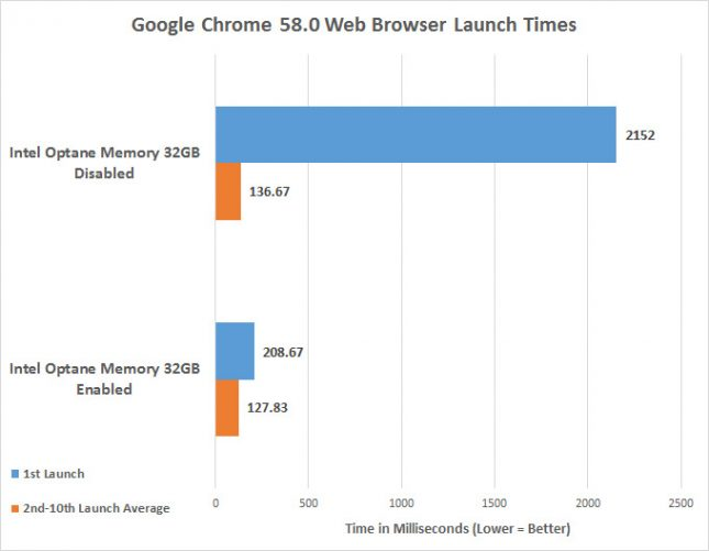 Intel Optane Memory Google Chrome Launch Times