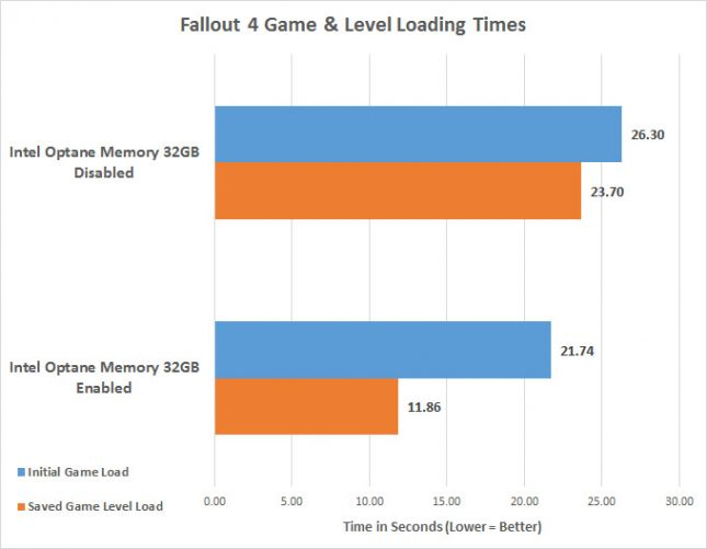 Intel Optane Memory Fallout 4 Game Load Times
