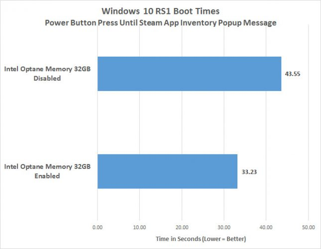 Intel Optane Memory Windows 10 Boot Times