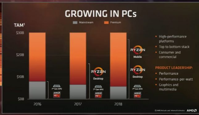 AMD PC Growth