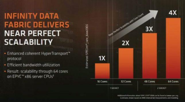 AMD EPYC scalability