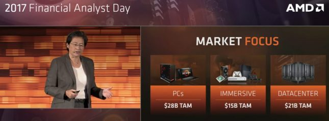 AMD Market Focus