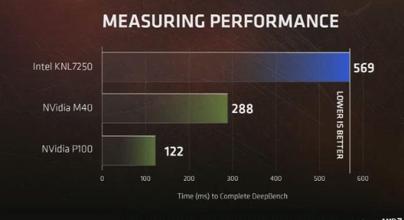 AMD Deepbench