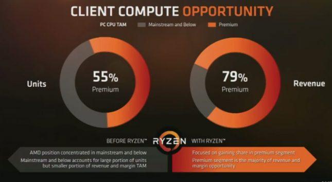 AMD Ryzen Premium Market Coverage
