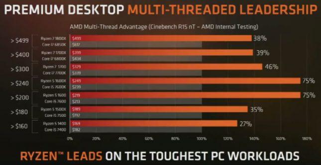 AMD Ryzen Versus Intel CPUs