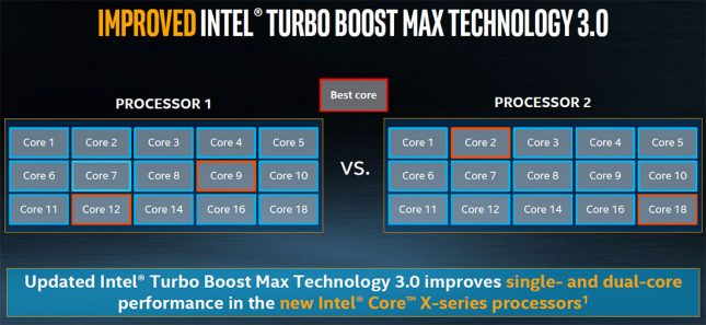 Intel Turbo Boost Max 3.0