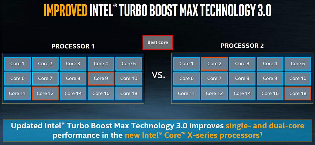 Intel Introduces Skylake-X, Kaby Lake-X and X299 Platform ...