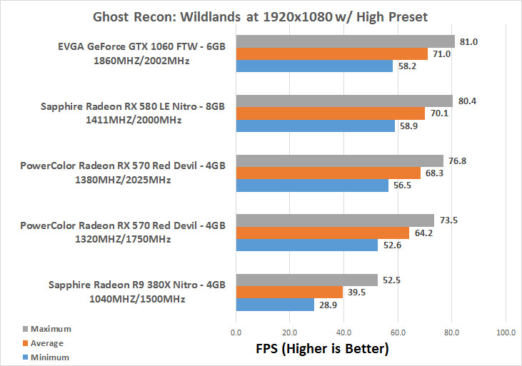 PowerColor Red Devil Radeon RX 570 4GB Video Card Review - Page 14