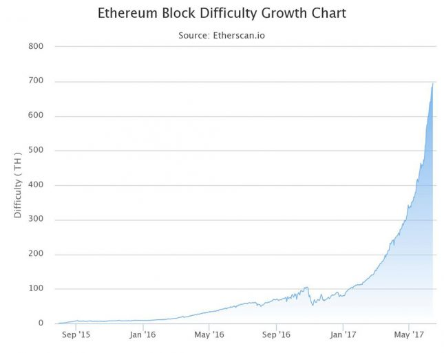 Ethereum Block Difficulty