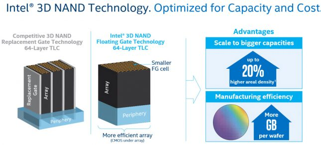 Intel 3D NAND 64-Layer TLC Flash