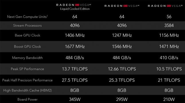 AMD Radeon Vega Specifications