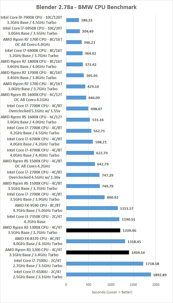 Amd Ryzen 3 1200 And Ryzen 3 1300x Processor Review Page 3 Of 11 Legit Reviewsreal World