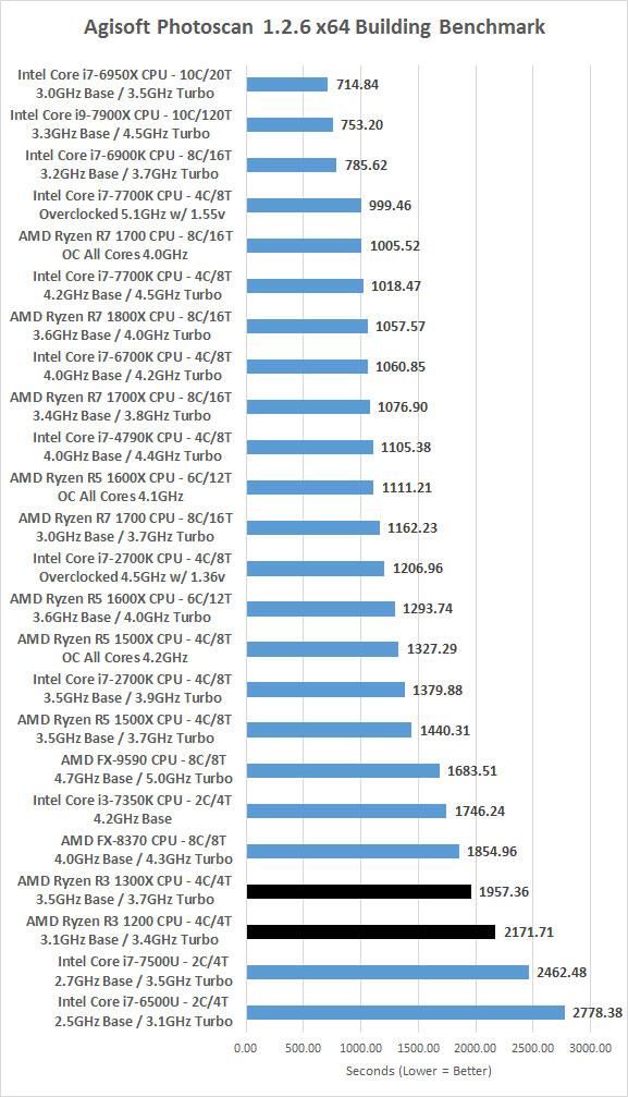 Amd Ryzen 3 1200 And Ryzen 3 1300x Processor Review Page