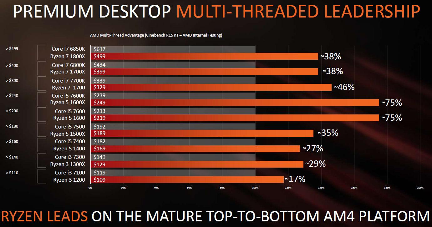 AMD Ryzen Processor Lineup