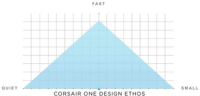 Corsair One Pro Ethos