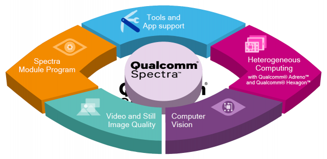 qualcomm spectra overview