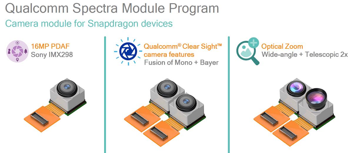 Qualcomm's Spectra Active Depth-Sensing Camera Coming Soon - Legit